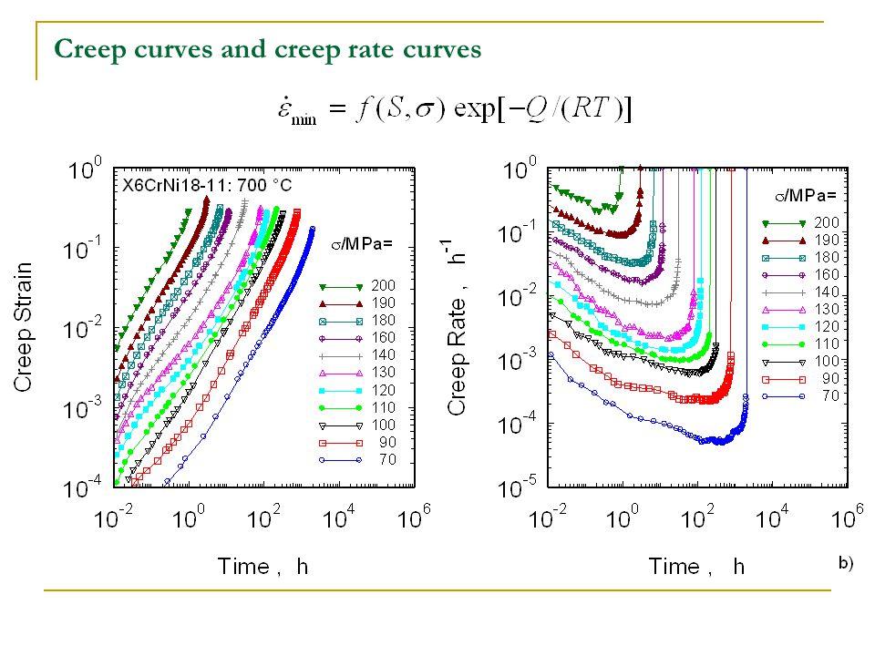 Creep curves and creep rate curves