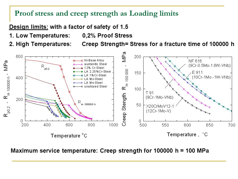 Proof stress and creep strength as Loading limits Design limits: with a factor of safety of 1.5 1.