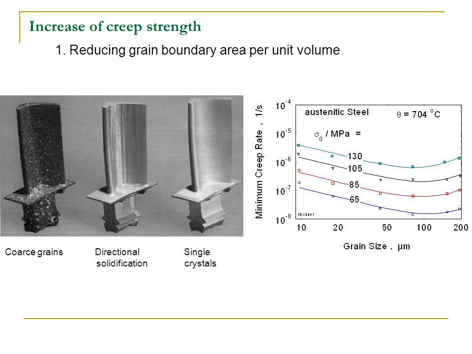 Increase of creep strength 1.