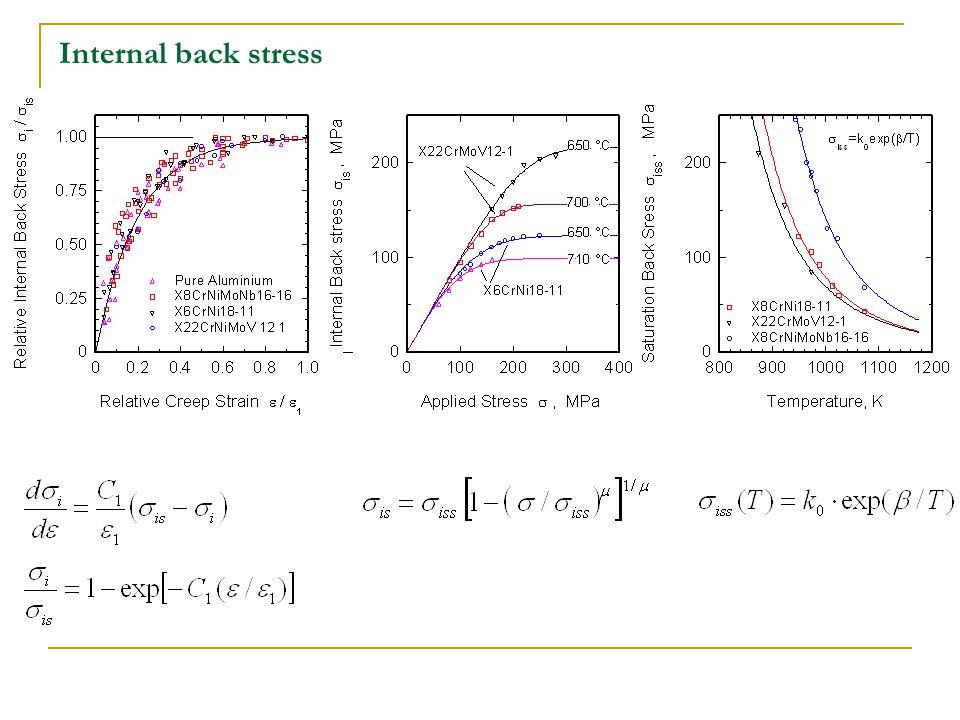 Internal back stress