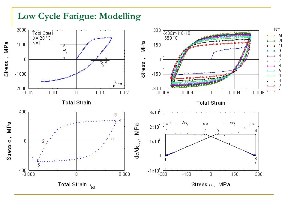 Low Cycle Fatigue: Modelling