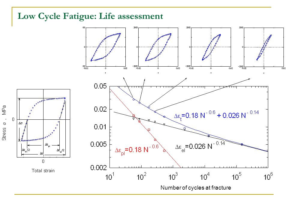 Low Cycle Fatigue: Life assessment Number of cycles at fracture