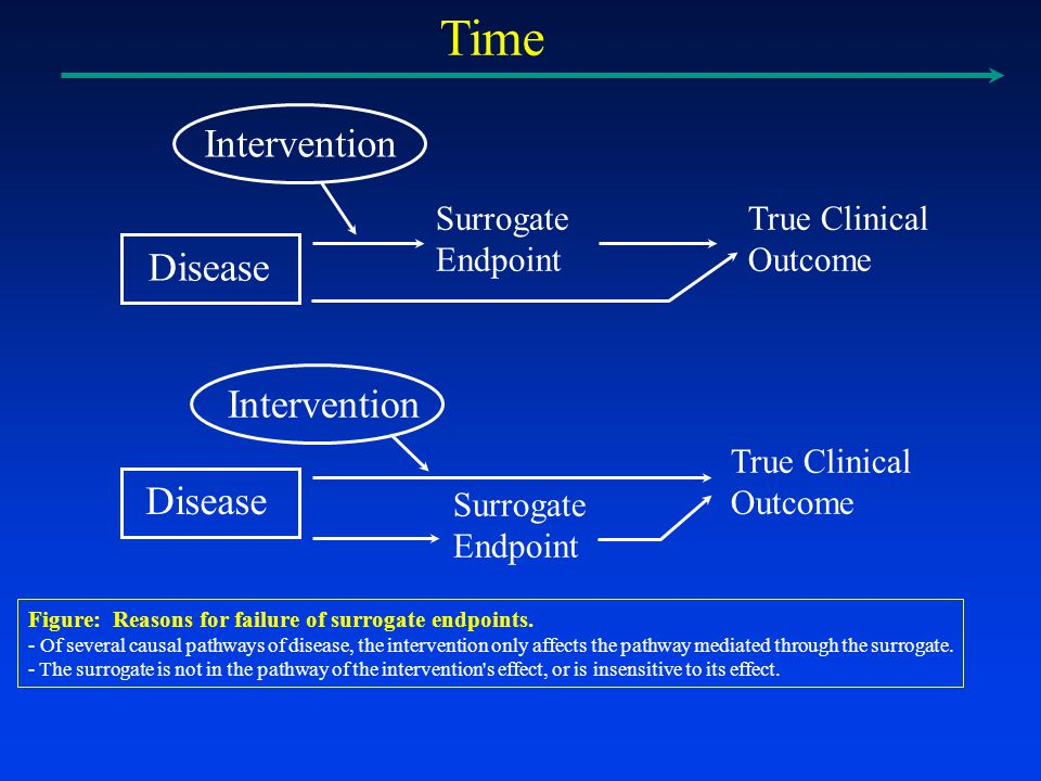 Time True Clinical Outcome Surrogate Endpoint Disease Intervention Figure: Reasons for failure of surrogate endpoints.