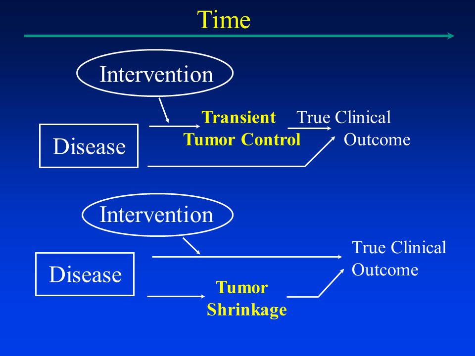 Transient True Clinical Tumor Control Outcome Intervention Disease True Clinical Outcome Tumor Shrinkage Disease Intervention Time
