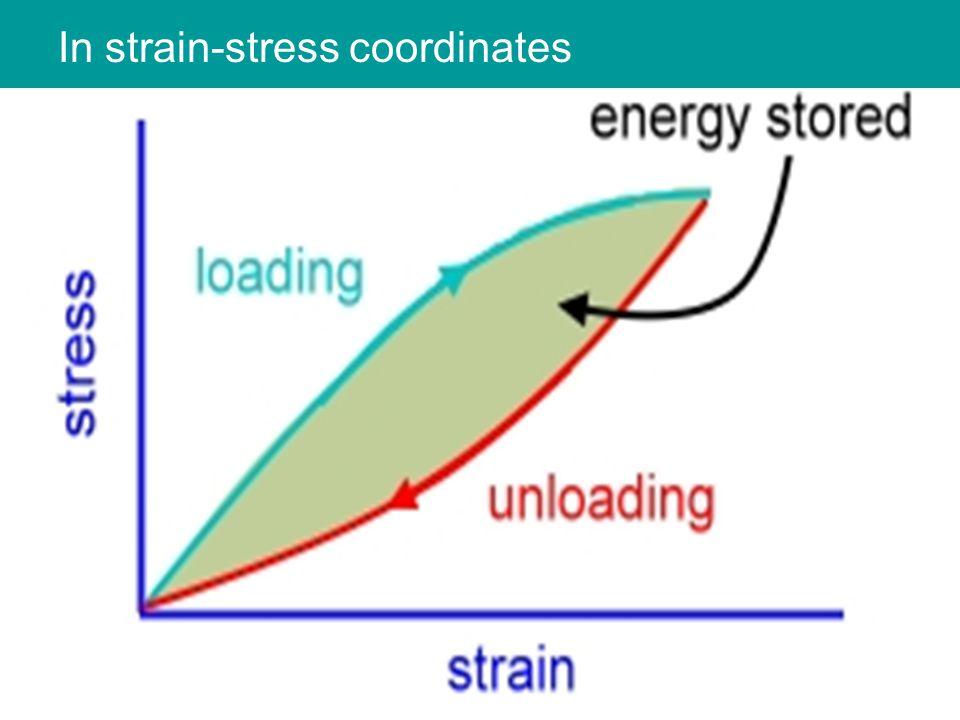 In strain-stress coordinates
