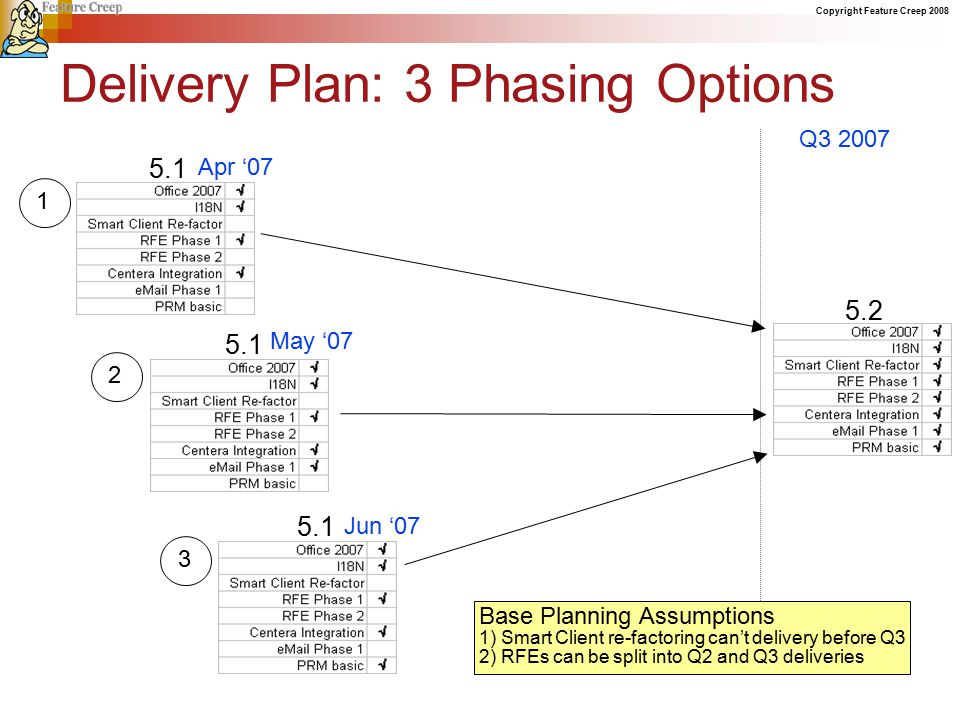 Copyright Feature Creep 2008 Delivery Plan: 3 Phasing Options Q3 2007 5.2 12 5.1 May '07 3 5.1 Jun '07 Base Planning Assumptions 1) Smart Client re-factoring can't delivery before Q3 2) RFEs can be split into Q2 and Q3 deliveries 5.1 Apr '07