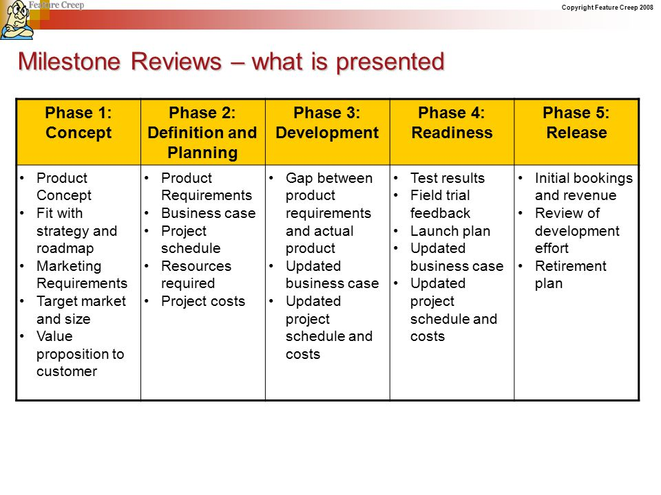 Milestone Reviews – what is presented Phase 1: Concept Phase 2: Definition and Planning Phase 3: Development Phase 4: Readiness Phase 5: Release Product Concept Fit with strategy and roadmap Marketing Requirements Target market and size Value proposition to customer Product Requirements Business case Project schedule Resources required Project costs Gap between product requirements and actual product Updated business case Updated project schedule and costs Test results Field trial feedback Launch plan Updated business case Updated project schedule and costs Initial bookings and revenue Review of development effort Retirement plan