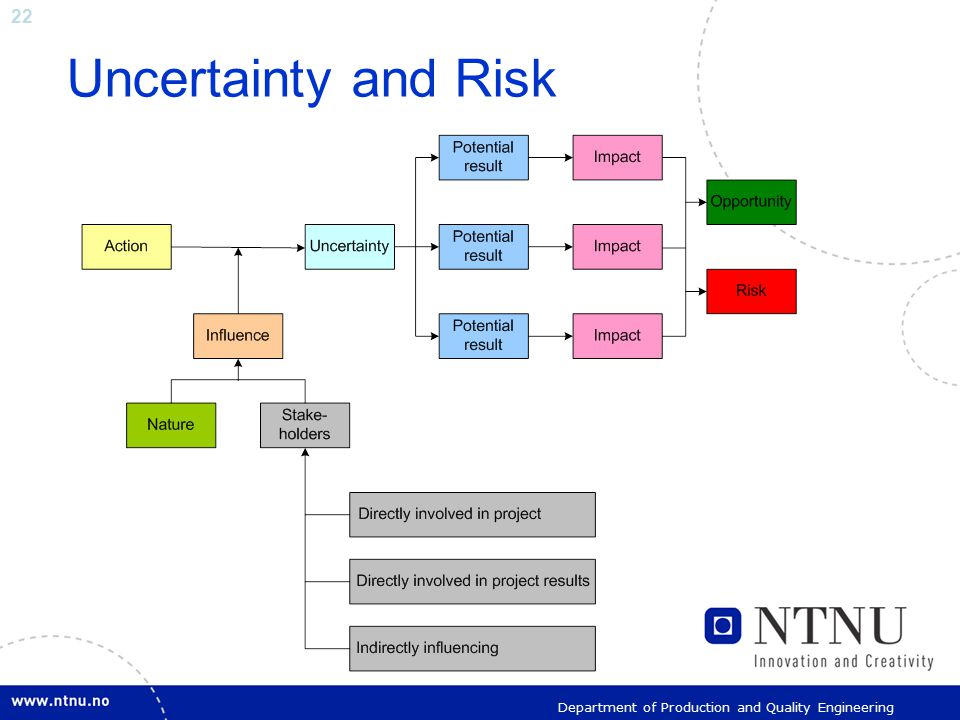 22 Department of Production and Quality Engineering Uncertainty and Risk