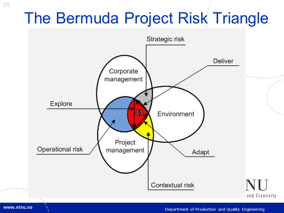 25 Department of Production and Quality Engineering The Bermuda Project Risk Triangle