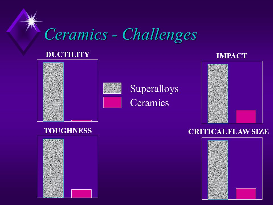 Ceramics - Challenges Superalloys Ceramics DUCTILITY TOUGHNESS IMPACT CRITICAL FLAW SIZE