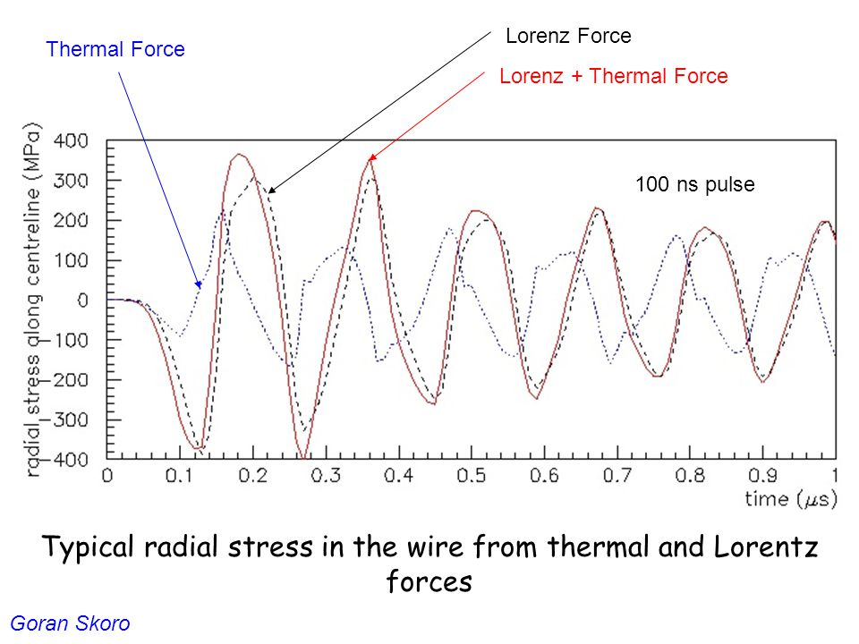 Lorenz + Thermal Force Lorenz Force Thermal Force 100 ns pulse Goran Skoro Typical radial stress in the wire from thermal and Lorentz forces