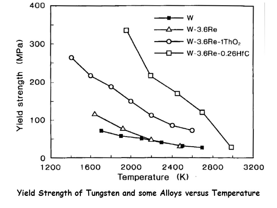 Yield Strength of Tungsten and some Alloys versus Temperature