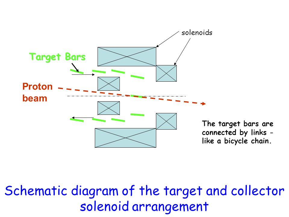 Schematic diagram of the target and collector solenoid arrangement solenoids Target Bars The target bars are connected by links - like a bicycle chain
