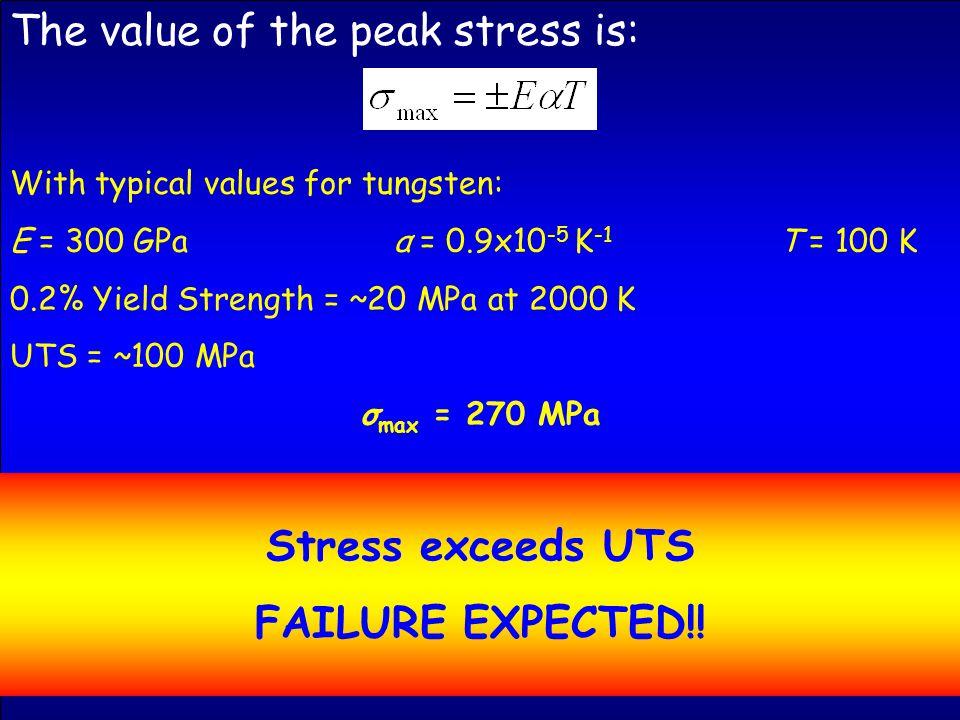 Fatigue characteristics of 1 mm thick tantalum sheet