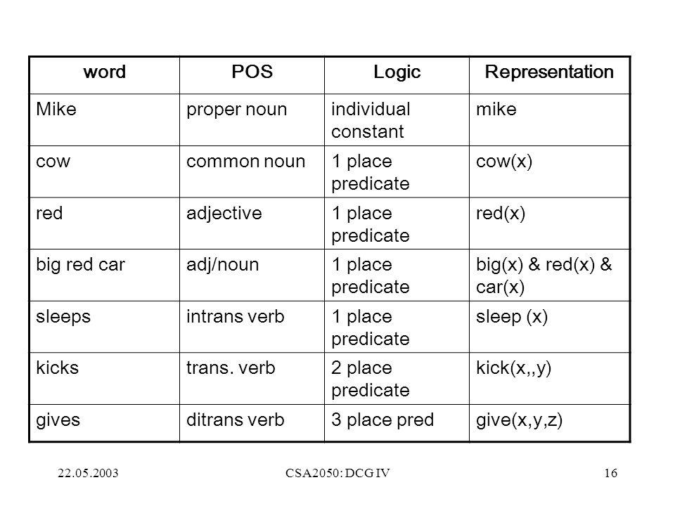 22.05.2003CSA2050: DCG IV16 wordPOSLogicRepresentation Mikeproper nounindividual constant mike cowcommon noun1 place predicate cow(x) redadjective1 place predicate red(x) big red caradj/noun1 place predicate big(x) & red(x) & car(x) sleepsintrans verb1 place predicate sleep (x) kickstrans.