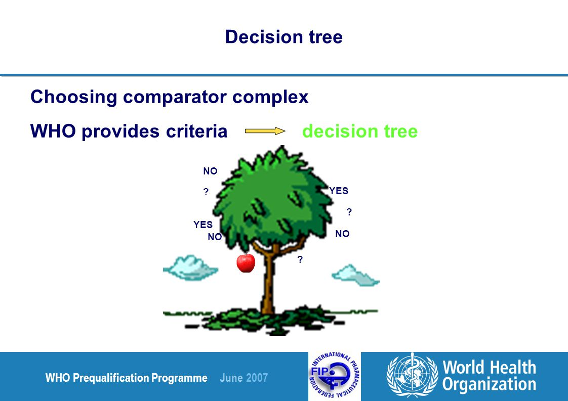 WHO Prequalification Programme June 2007 Decision tree Choosing comparator complex WHO provides criteria decision tree YES NO YES NO .