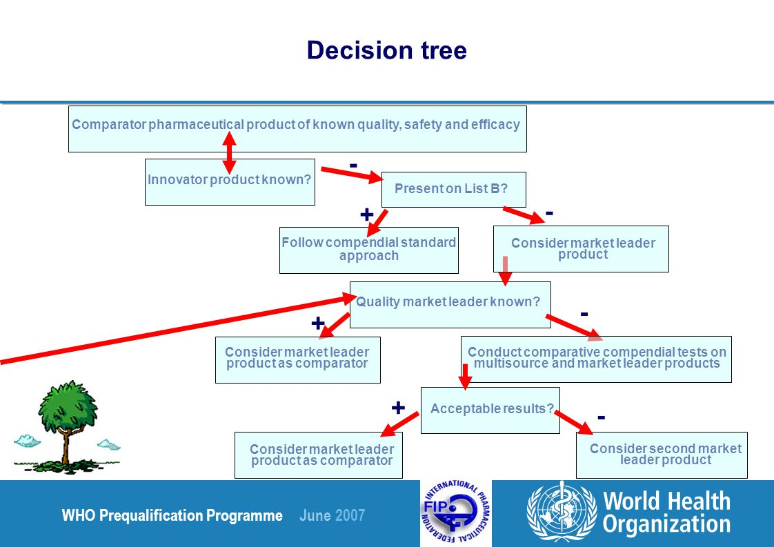 WHO Prequalification Programme June 2007 Decision tree Comparator pharmaceutical product of known quality, safety and efficacy Quality market leader known.
