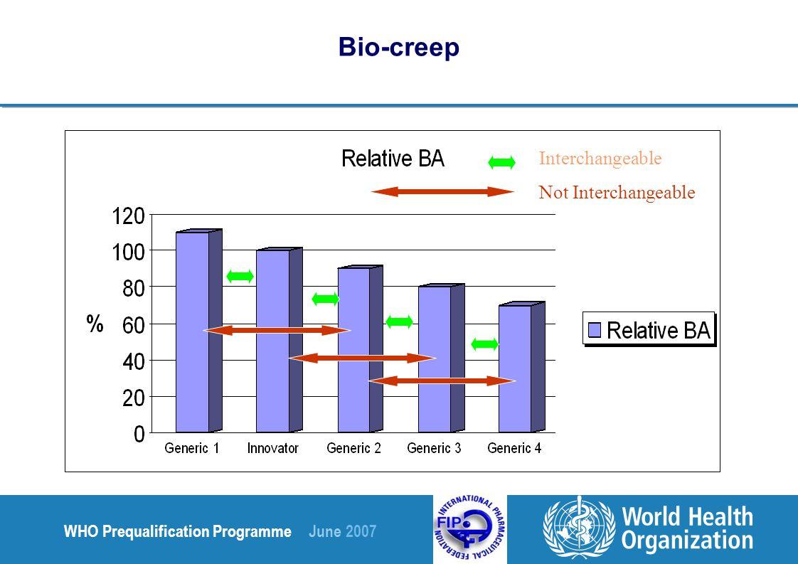 WHO Prequalification Programme June 2007 Bio-creep Interchangeable Not Interchangeable