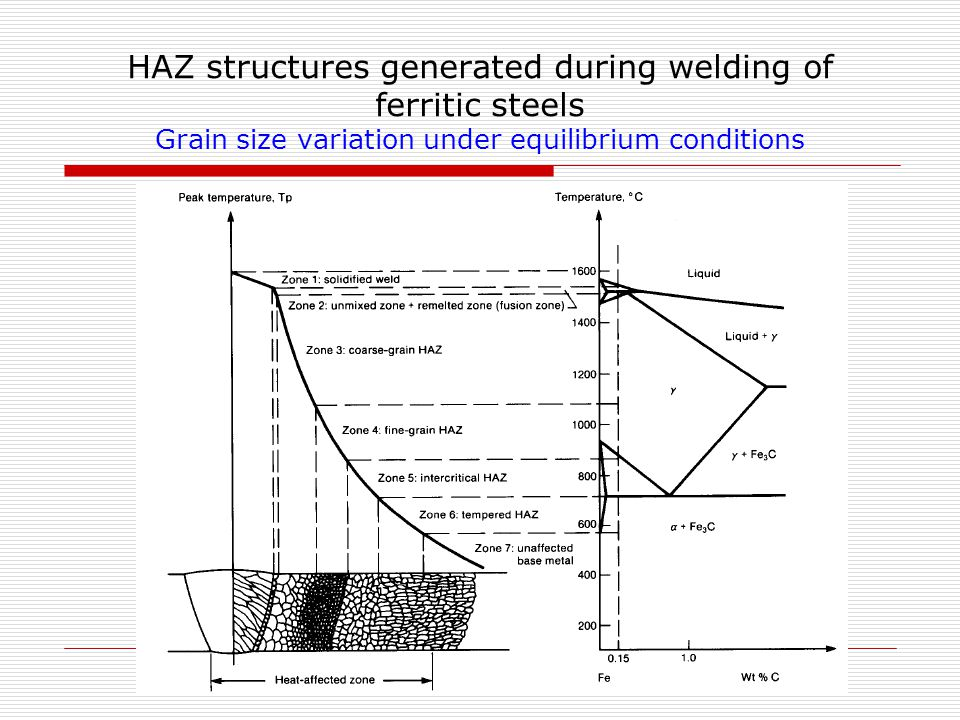 HAZ structures generated during welding of ferritic steels Grain size variation under equilibrium conditions