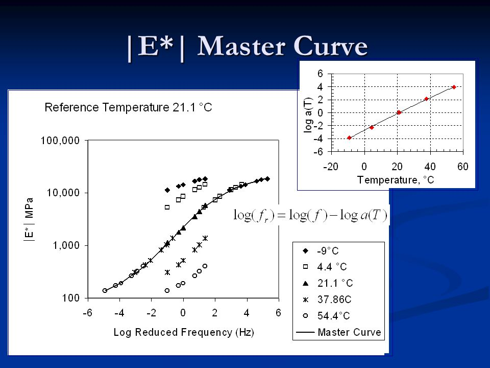 |E*| Master Curve