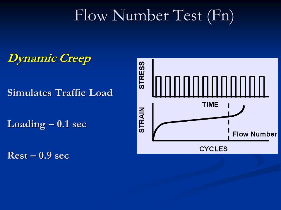 Flow Number Test (Fn) Dynamic Creep Simulates Traffic Load Loading – 0.1 sec Rest – 0.9 sec