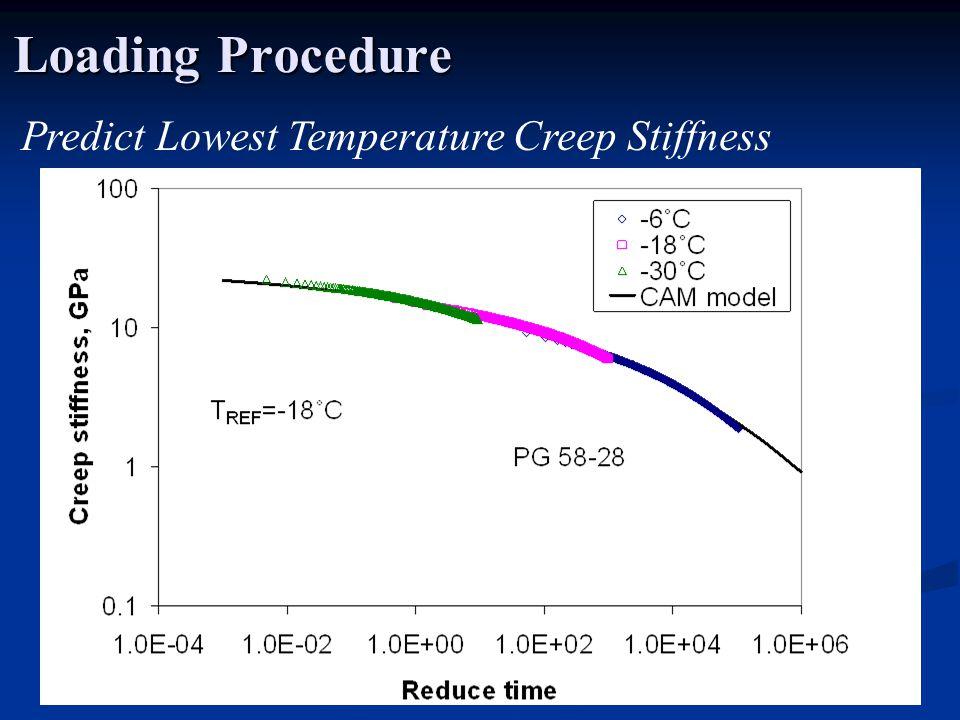Loading Procedure Predict Lowest Temperature Creep Stiffness