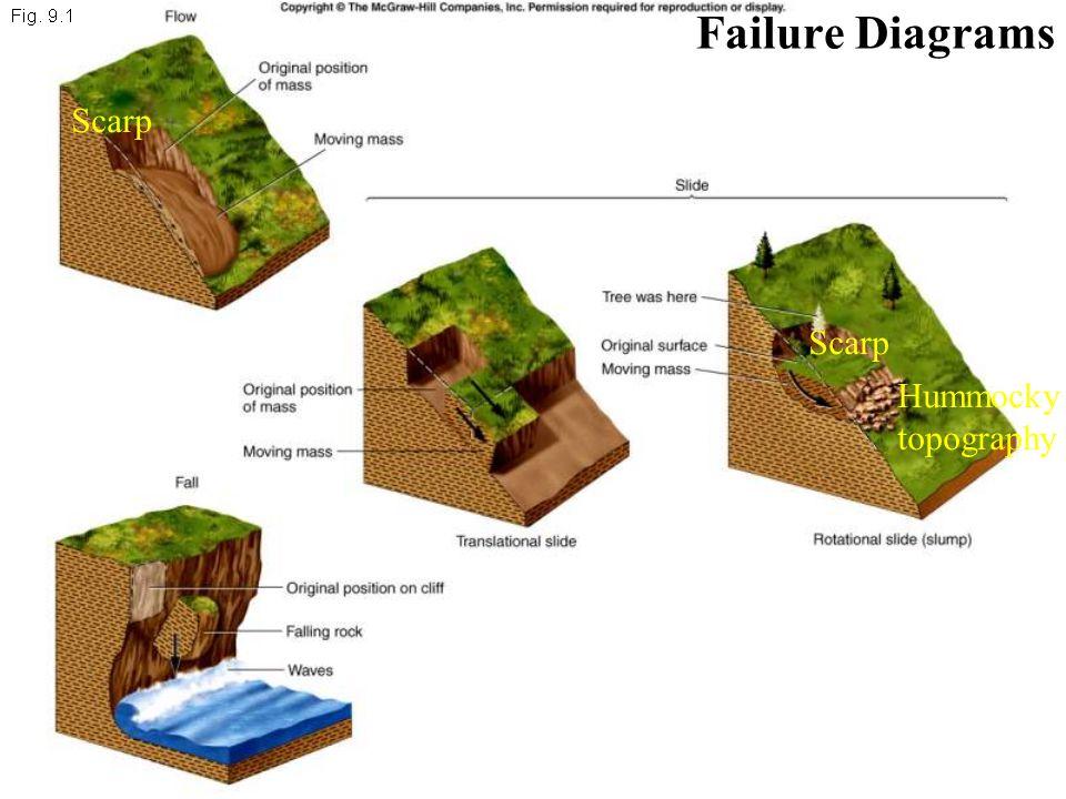Scarp Hummocky topography Scarp Failure Diagrams