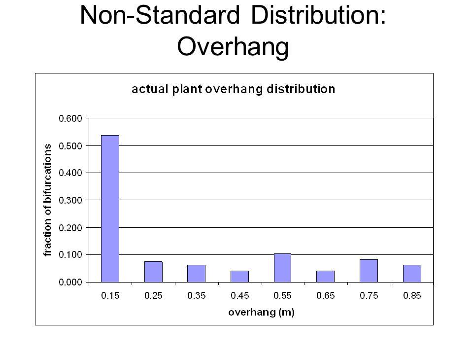 Non-Standard Distribution: Overhang