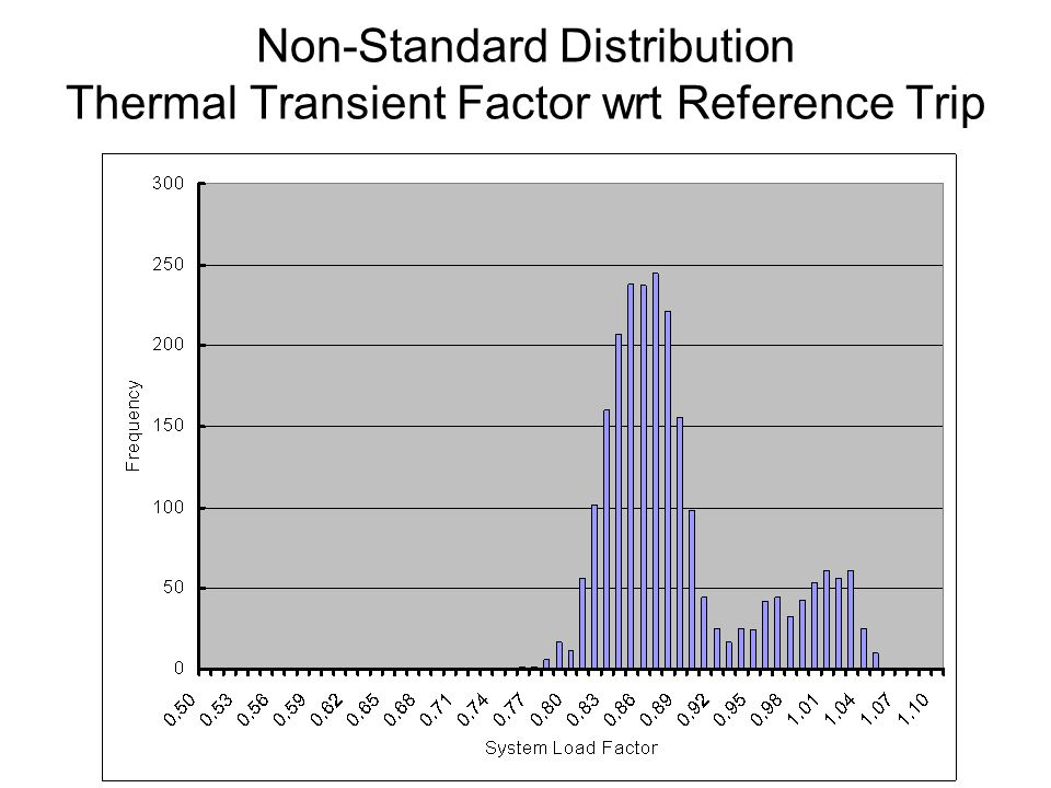 Non-Standard Distribution Thermal Transient Factor wrt Reference Trip