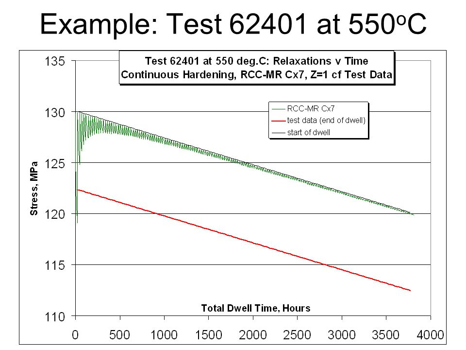 Example: Test 62401 at 550 o C