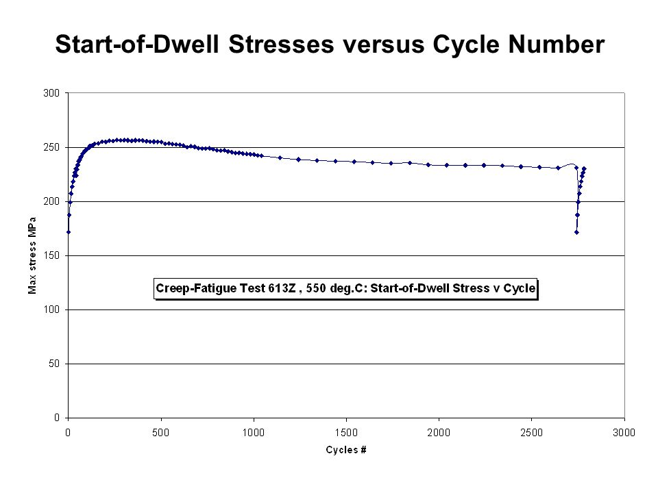 Start-of-Dwell Stresses versus Cycle Number