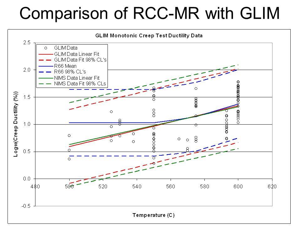 Comparison of RCC-MR with GLIM