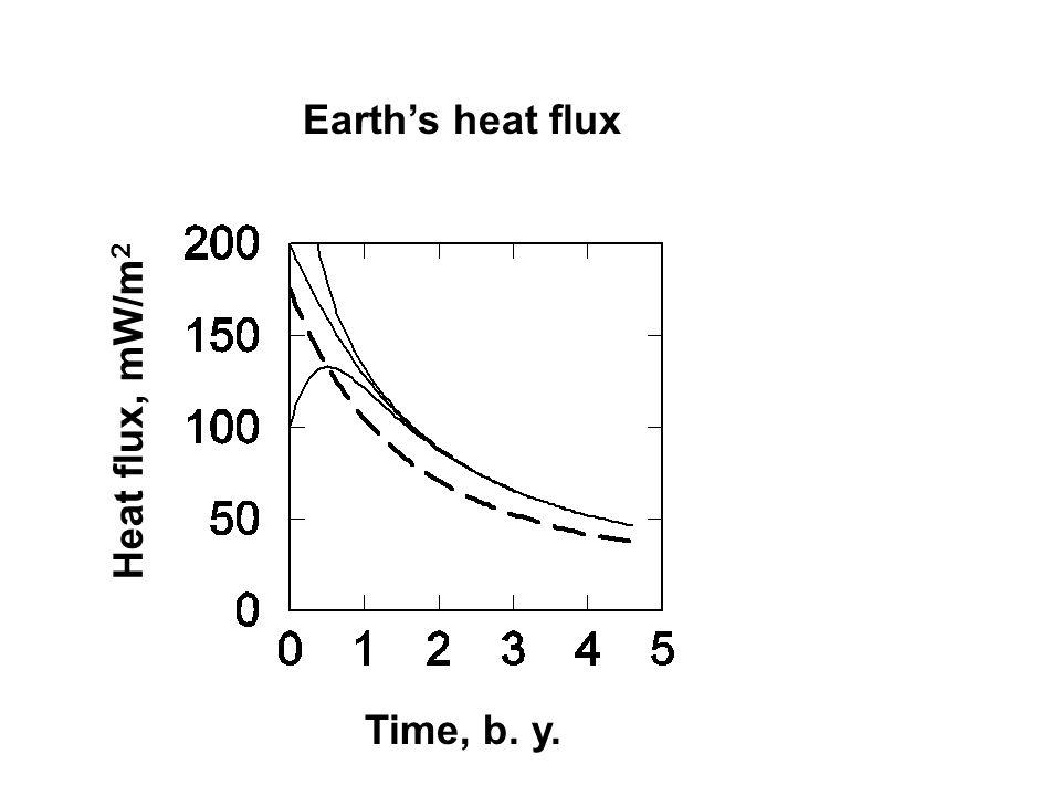 Earth's heat flux Time, b. y. Heat flux, mW/m 2