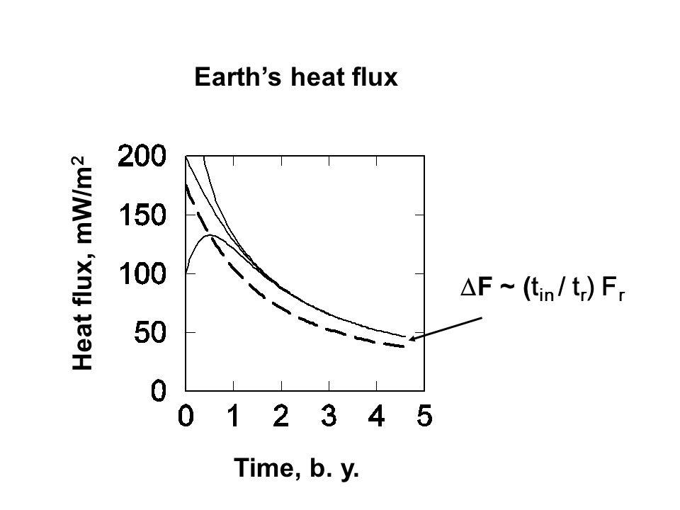 Earth's heat flux Time, b. y. Heat flux, mW/m 2  F ~ ( t in / t r ) F r