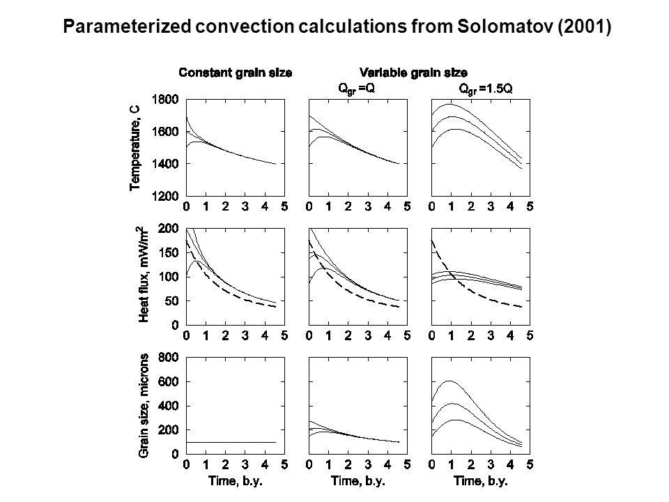 Parameterized convection calculations from Solomatov (2001)