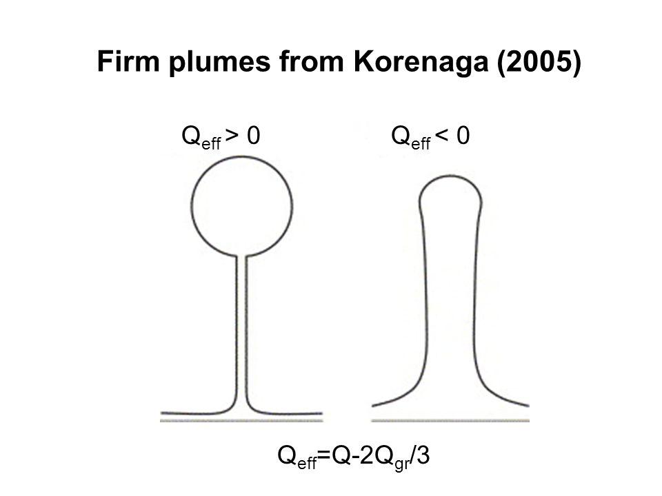 Firm plumes from Korenaga (2005) Q eff =Q-2Q gr /3 Q eff > 0 Q eff < 0