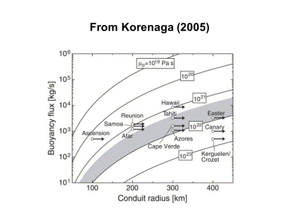 From Korenaga (2005)