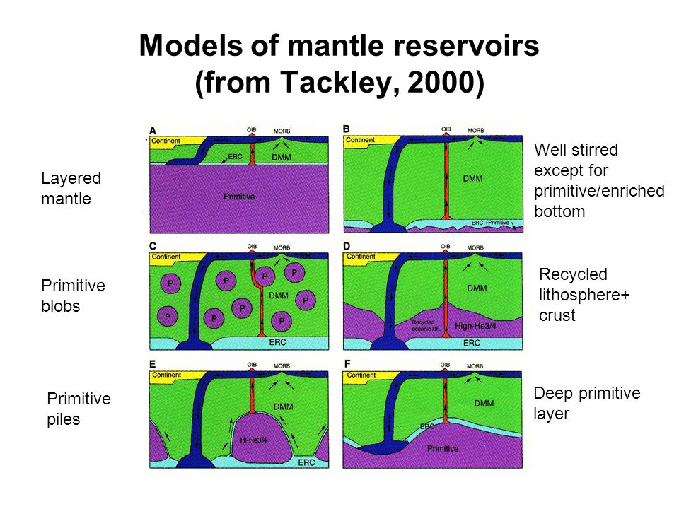 Models of mantle reservoirs (from Tackley, 2000) Layered mantle Primitive blobs Primitive piles Well stirred except for primitive/enriched bottom Recycled lithosphere+ crust Deep primitive layer
