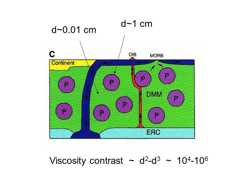 d~0.01 cm d~1 cm Viscosity contrast ~ d 2 -d 3 ~ 10 4 -10 6