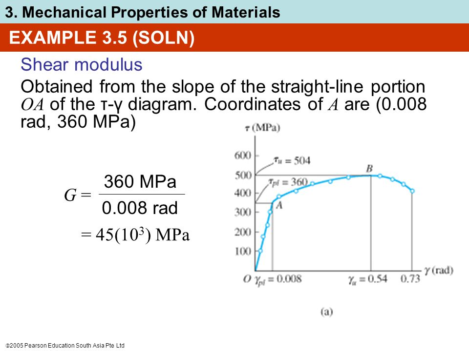  2005 Pearson Education South Asia Pte Ltd 3. Mechanical Properties of Materials EXAMPLE 3.5 (SOLN) Shear modulus Obtained from the slope of the stra