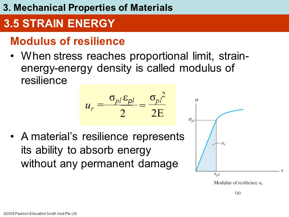  2005 Pearson Education South Asia Pte Ltd 3. Mechanical Properties of Materials Modulus of resilience When stress reaches proportional limit, strain