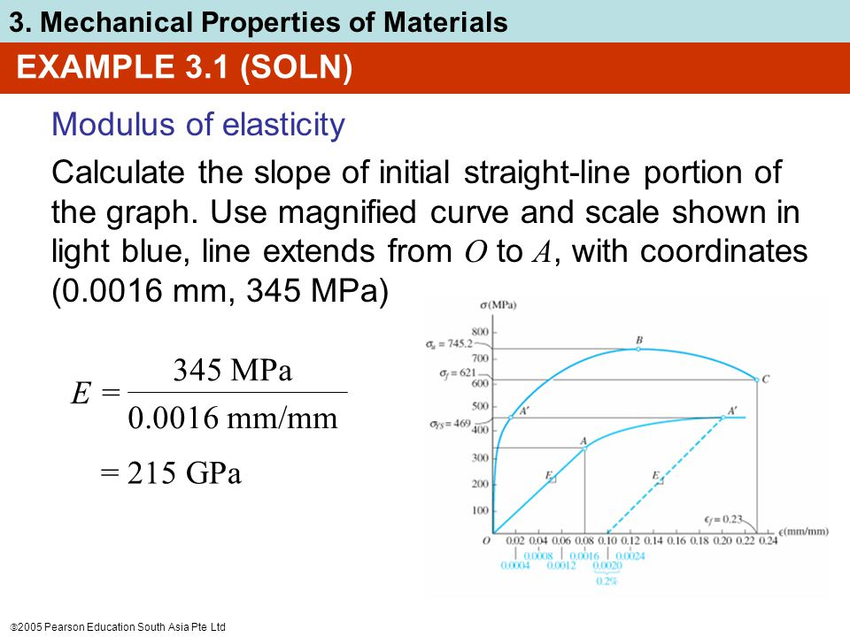  2005 Pearson Education South Asia Pte Ltd 3. Mechanical Properties of Materials Modulus of elasticity Calculate the slope of initial straight-line p