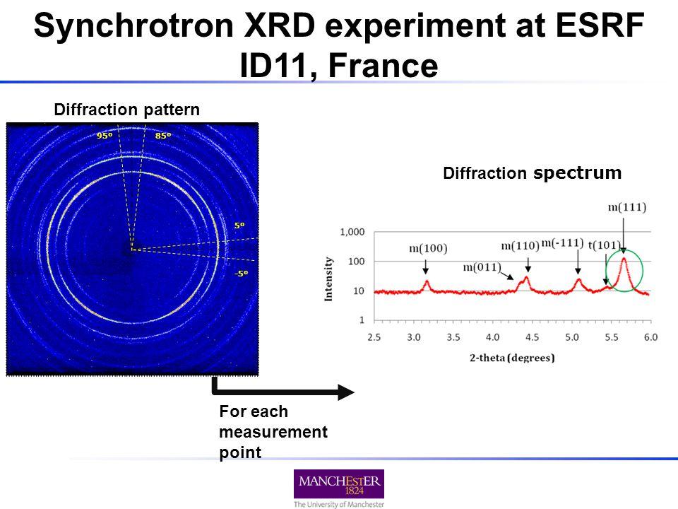 For each measurement point Diffraction pattern 85º95º 5º -5º Diffraction spectrum Synchrotron XRD experiment at ESRF ID11, France