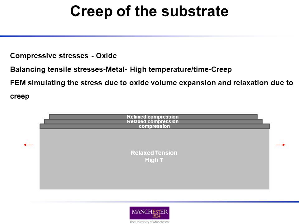 Compressive stresses - Oxide Balancing tensile stresses-Metal- High temperature/time-Creep FEM simulating the stress due to oxide volume expansion and