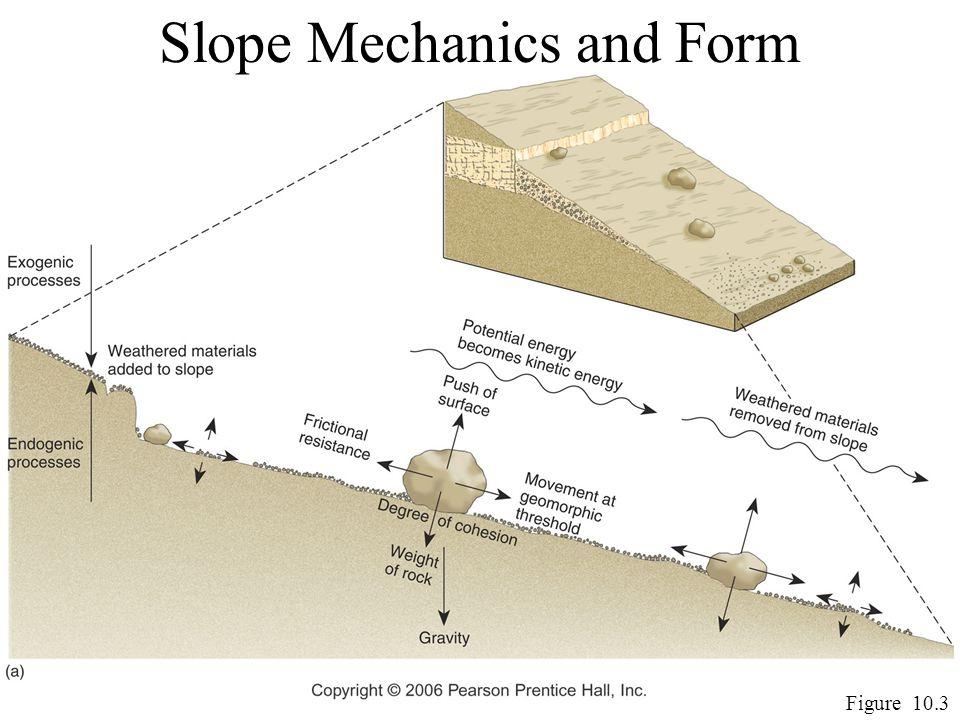 Slope Mechanics and Form Figure 10.3