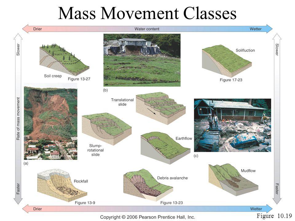 Mass Movement Classes Figure 10.19