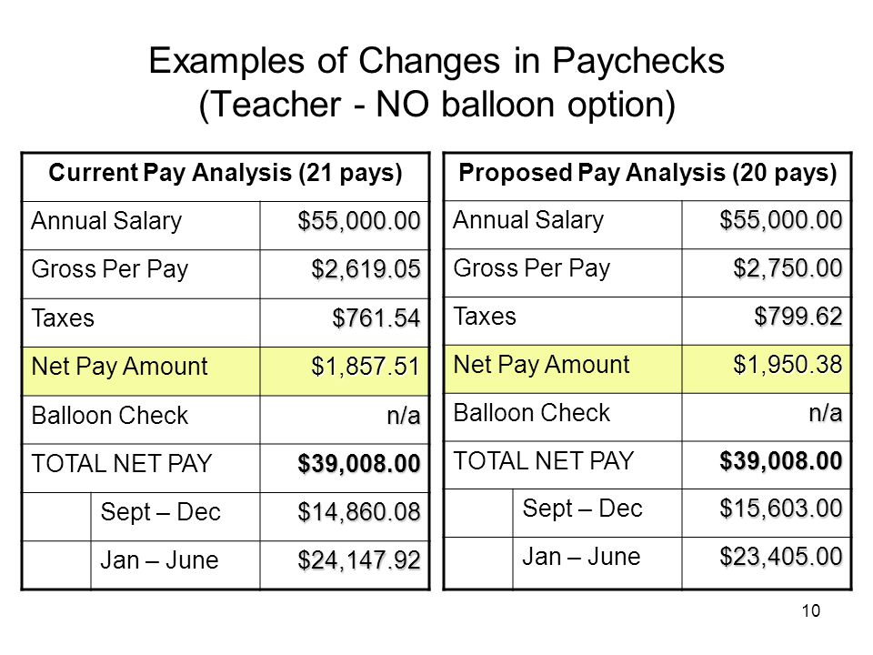 10 Examples of Changes in Paychecks (Teacher - NO balloon option) Current Pay Analysis (21 pays) Annual Salary$55,000.00 Gross Per Pay$2,619.05 Taxes$761.54 Net Pay Amount$1,857.51 Balloon Checkn/a TOTAL NET PAY$39,008.00 Sept – Dec$14,860.08 Jan – June$24,147.92 Proposed Pay Analysis (20 pays) Annual Salary$55,000.00 Gross Per Pay$2,750.00 Taxes$799.62 Net Pay Amount$1,950.38 Balloon Checkn/a TOTAL NET PAY$39,008.00 Sept – Dec$15,603.00 Jan – June$23,405.00