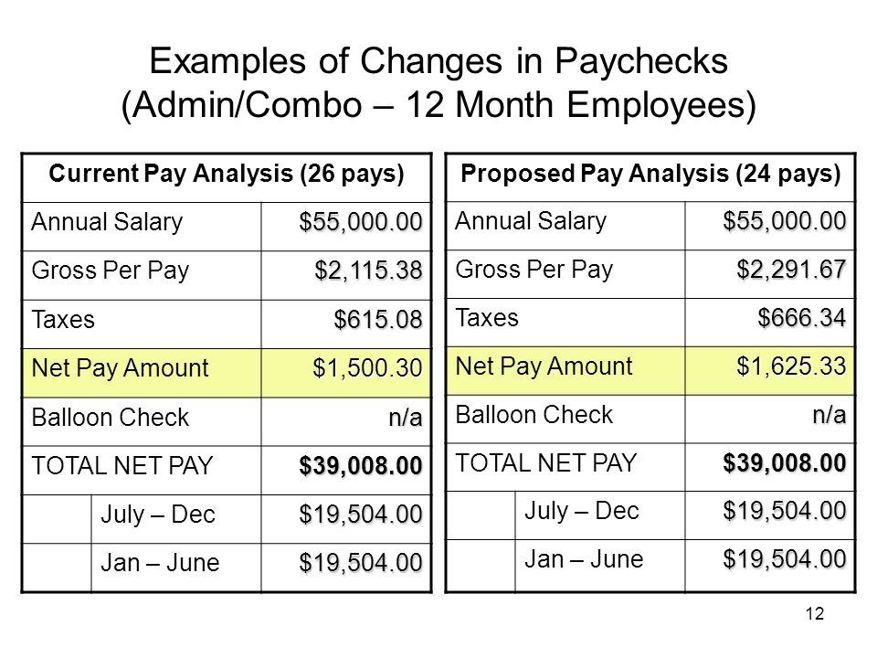 12 Examples of Changes in Paychecks (Admin/Combo – 12 Month Employees) Current Pay Analysis (26 pays) Annual Salary$55,000.00 Gross Per Pay$2,115.38 Taxes$615.08 Net Pay Amount$1,500.30 Balloon Checkn/a TOTAL NET PAY$39,008.00 July – Dec$19,504.00 Jan – June$19,504.00 Proposed Pay Analysis (24 pays) Annual Salary$55,000.00 Gross Per Pay$2,291.67 Taxes$666.34 Net Pay Amount$1,625.33 Balloon Checkn/a TOTAL NET PAY$39,008.00 July – Dec$19,504.00 Jan – June$19,504.00