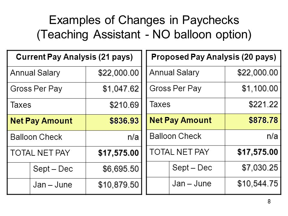 8 Examples of Changes in Paychecks (Teaching Assistant - NO balloon option) Current Pay Analysis (21 pays) Annual Salary$22,000.00 Gross Per Pay$1,047.62 Taxes$210.69 Net Pay Amount$836.93 Balloon Checkn/a TOTAL NET PAY$17,575.00 Sept – Dec$6,695.50 Jan – June$10,879.50 Proposed Pay Analysis (20 pays) Annual Salary$22,000.00 Gross Per Pay$1,100.00 Taxes$221.22 Net Pay Amount$878.78 Balloon Checkn/a TOTAL NET PAY$17,575.00 Sept – Dec$7,030.25 Jan – June$10,544.75