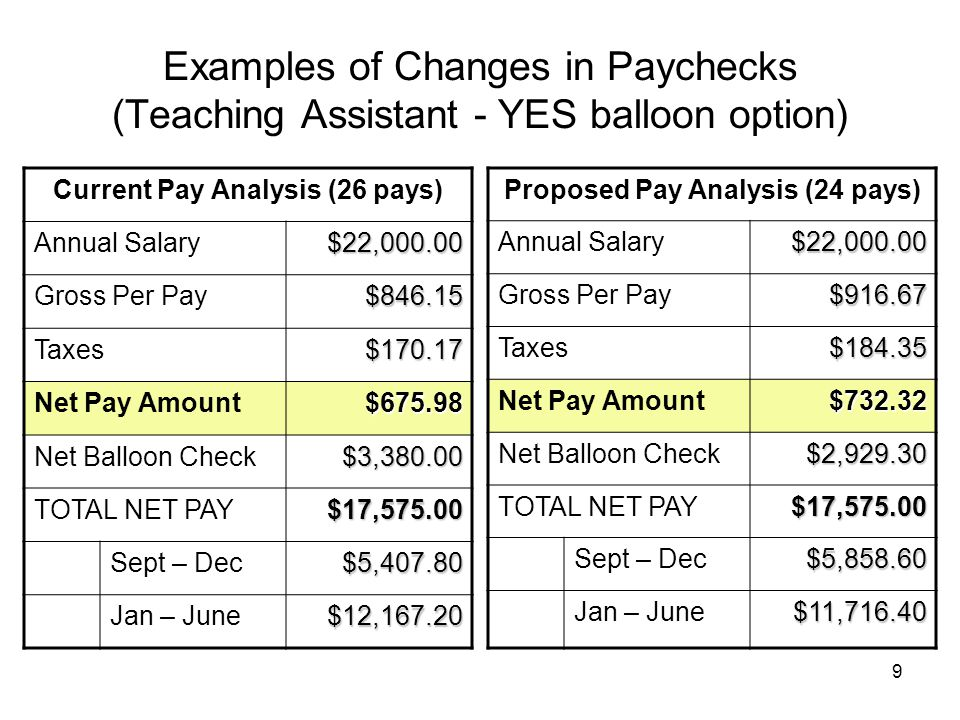 9 Examples of Changes in Paychecks (Teaching Assistant - YES balloon option) Current Pay Analysis (26 pays) Annual Salary$22,000.00 Gross Per Pay$846.15 Taxes$170.17 Net Pay Amount$675.98 Net Balloon Check$3,380.00 TOTAL NET PAY$17,575.00 Sept – Dec$5,407.80 Jan – June$12,167.20 Proposed Pay Analysis (24 pays) Annual Salary$22,000.00 Gross Per Pay$916.67 Taxes$184.35 Net Pay Amount$732.32 Net Balloon Check$2,929.30 TOTAL NET PAY$17,575.00 Sept – Dec$5,858.60 Jan – June$11,716.40